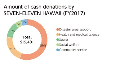 Amount of cash donations by SEVEN‒ELEVEN HAWAII (FY2017)