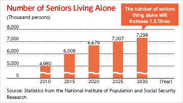 [Number of Seniors Living Alone] 2010: 4980 thousand persons, 2015: 6008 thousand persons, 2020: 6679 thousand persons, 2025: 7007 thousand persons, 2030: 7298 thousand persons (The number of seniors living alone will increase 1.5 times) Source: Statistics from the National Institute of Population and Social Security Research