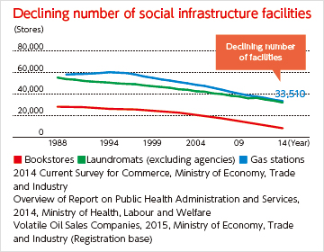 [Declining number of social infrastructure facilities] 2014 Current Survey for Commerce, Ministry of Economy, Trade and Industry. Overview of Report on Public Health Administration and Services, 2014, Ministry of Health, Labour and Welfare. Volatile Oil Sales Companies, 2015, Ministry of Economy, Trade and Industry (Registration base)