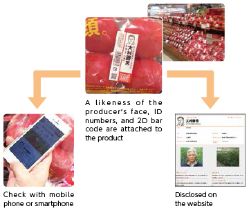 A likeness of the producer's face, ID numbers, and 2D bar code are attached to the product. Check with mobile phone or smartphone. Disclosed on the website.