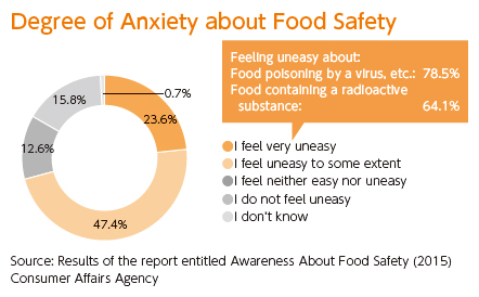 [Degree of Anxiety about Food Safety]I feel very uneasy:23.6%, I feel uneasy to some extent:47.4%, I feel neither easy nor uneasy:12.6%, I do not feel uneasy:15.8%, Feeling uneasy about:Food poisoning by a virus, etc.: 78.5%, Food containing a radioactive substance: 64.1% [Results of the report entitled Awareness About Food Safety (2015)]