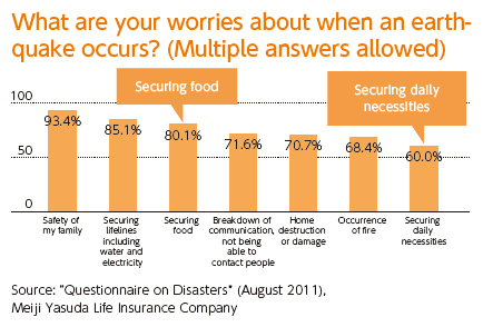 [What are your worries about when an earthquake occurs? (Multiple answers allowed)]Safety of family members 93.4%, Securing lifelines such as a water supply and electricity 85.1%, Securing food 80.1%, ・Loss of communication/inability to contact loved ones 71.6%, Collapse of or damage to our house 70.7%, Outbreak of fire 68.4%, Securing daily necessities 60.0%[Meiji Yasuda Life Insurance Company's questionnaire survey about earthquakes in August 2011]