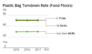 Plastic Bag Turndown Rate (Food Floors)(FY)