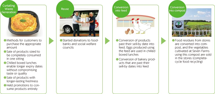 Promoting Food Recycling | CSR | Seven & i Holdings Co
