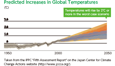 "[Predicted Increases in Global Temperatures] In 2050, temperatures will rise by 2°C or more in the worst case scenario. Taken from the IPPC ""Fifth Assessment Report"" on the Japan Center for Climate Change Actions website (http://www.jccca.org/)"