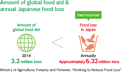 "[Amount of global food aid & annual Japanese food loss] Amount of global food aid (2014): 3.2 million tons. Food loss in Japan (Vast food loss): Annually Approximately 6.32 million tons. Ministry of Agriculture, Forestry and Fisheries ""Working to Reduce Food Loss"""
