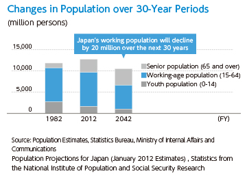 [Changes in Population over 30-Year Periods (million persons)]Japan's working population will decline by 20 million over the next 30 years.[Source: Population Estimates, Statistics Bureau, Ministry of Internal Affairs and Communications ・Population Projections for Japan (January 2012 Estimates), Statistics from the National Institute of Population and Social Security Research]