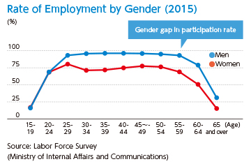 [Rate of Employment by Gender (2015)][Labor Force Survey (Ministry of Internal Affairs and Communications)]