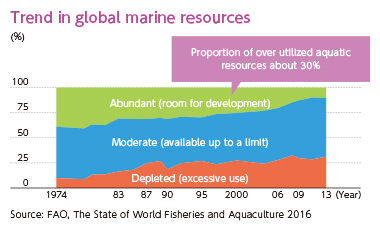 [Trend in global marine resources] Proportion of over utilized aquatic resources about 30% [Source: FAO, The State of World Fisheries and Aquaculture 2016]