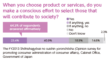 [When you choose product or services, do you make a conscious effort to select those that will contribute to society?]64.3% of respondents answered affirmatively(Yes: 23.4% If anything, yes: 40.9%) If anything, no: 18.9% No: 14.6% Don't know: 2.3% [The FY2015 Shōhishagyōsei no suishin yoronchōsha (Opinion survey for promoting consumer administration of consumer affairs), Cabinet Office, Government of Japan]