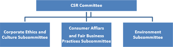 Organization of CSR Management Committee